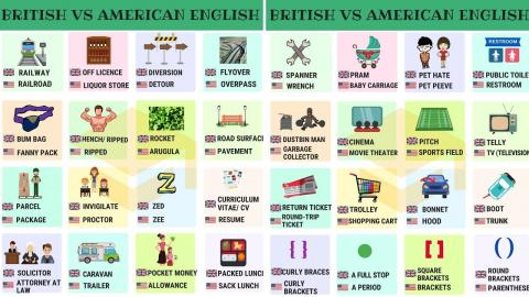 5 Key Differences Between British Pronunciation And American